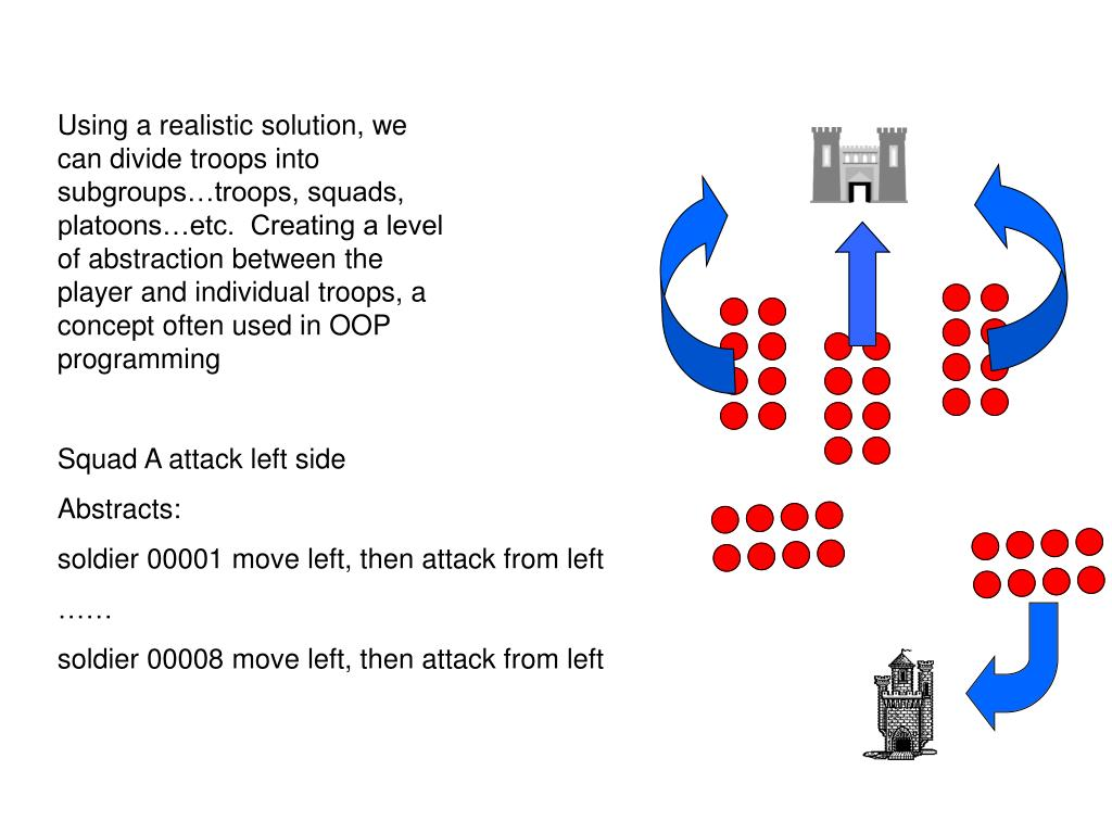 Using a realistic solution, we can divide troops into subgroups…troops, squads, platoons…etc.  Creating a level of abstraction between the player and individual troops, a concept often used in OOP programming