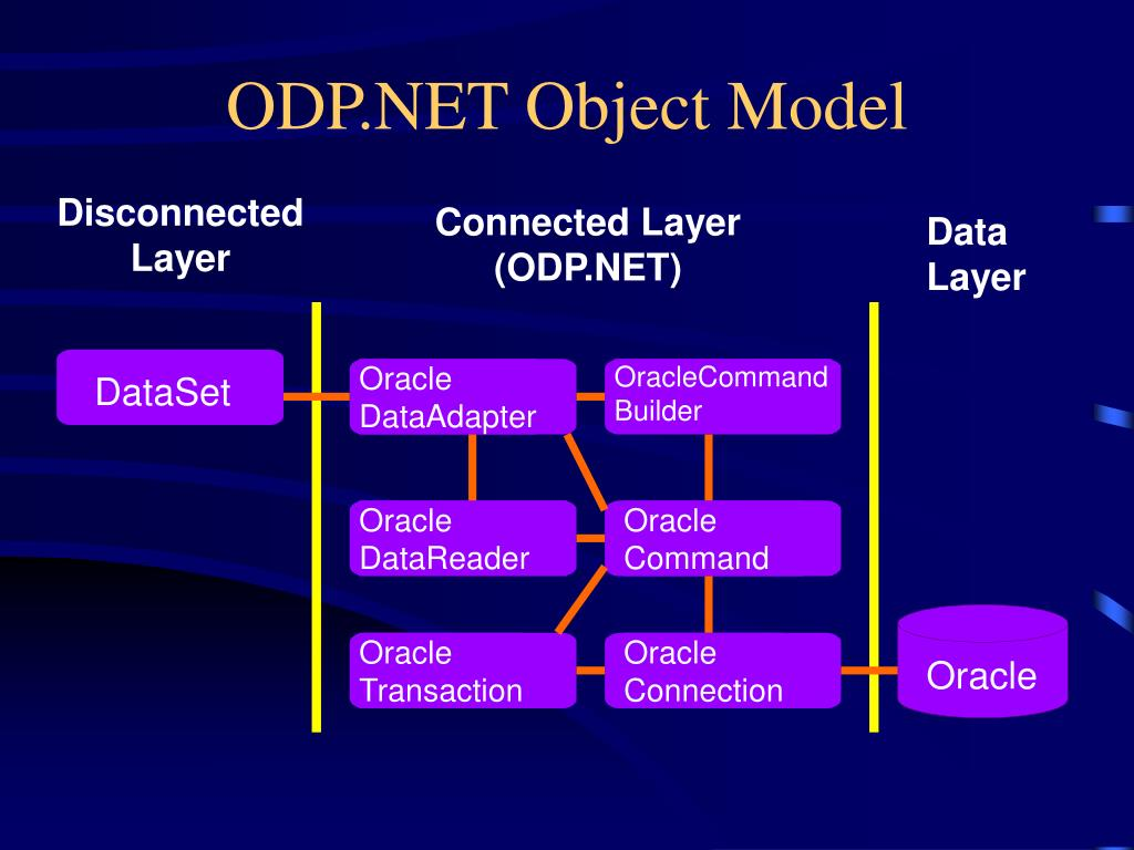 ODP.NET Object Model