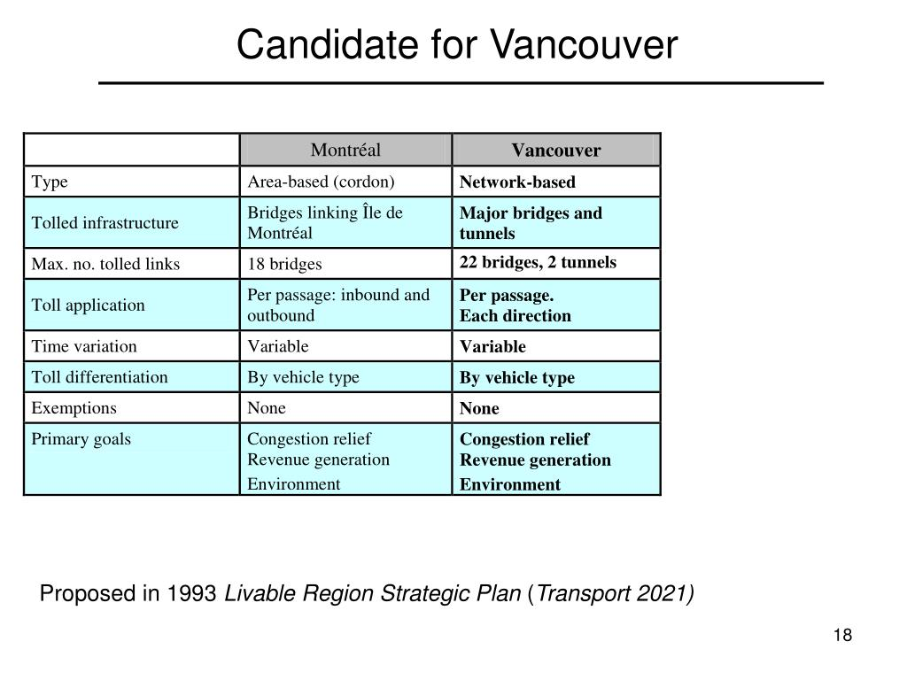 Candidate for Vancouver