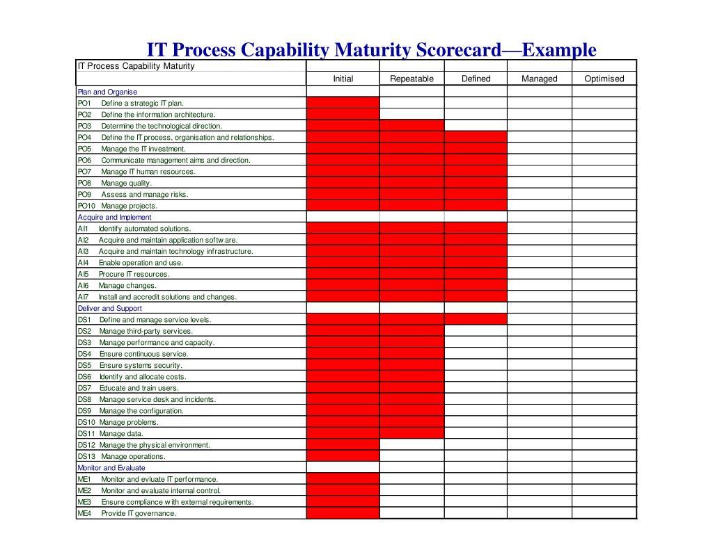 IT Process Capability Maturity Scorecard—Example