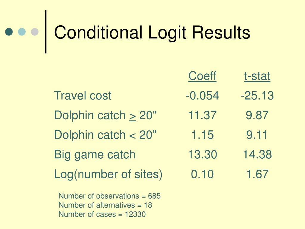 Conditional Logit Results