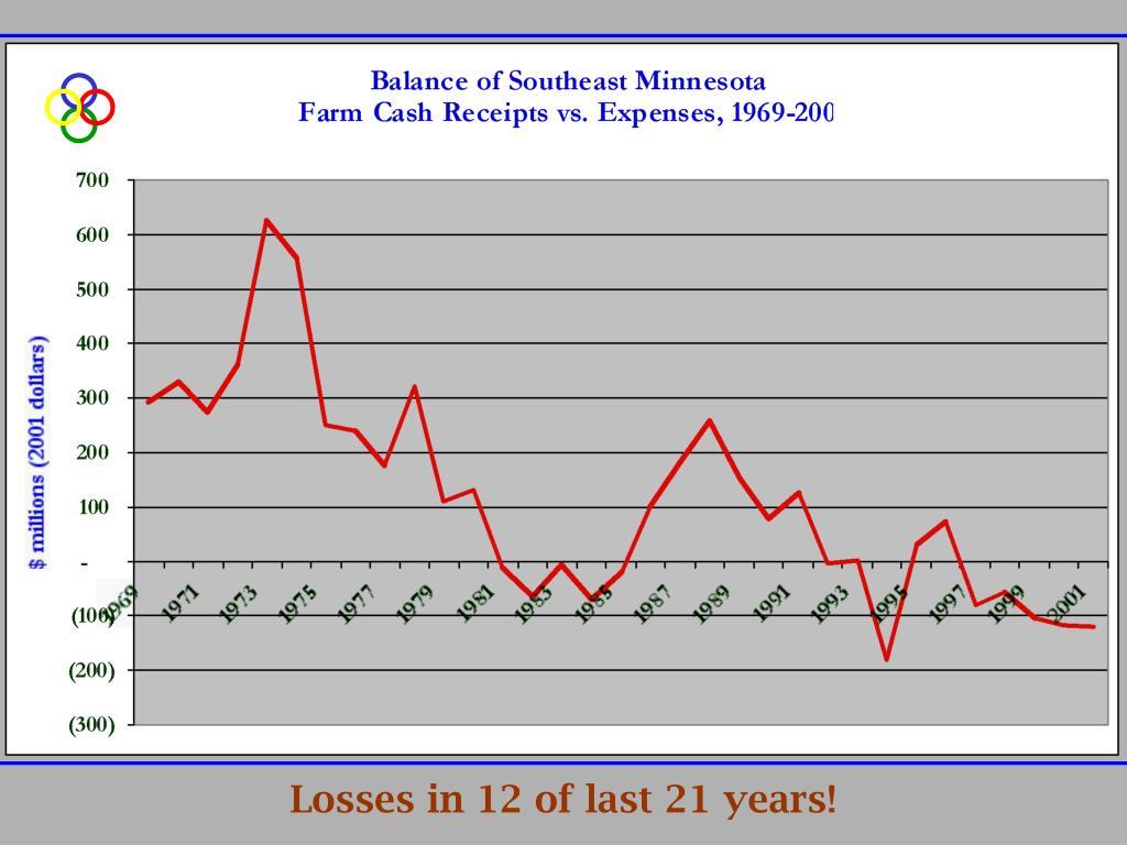 Losses in 12 of last 21 years!