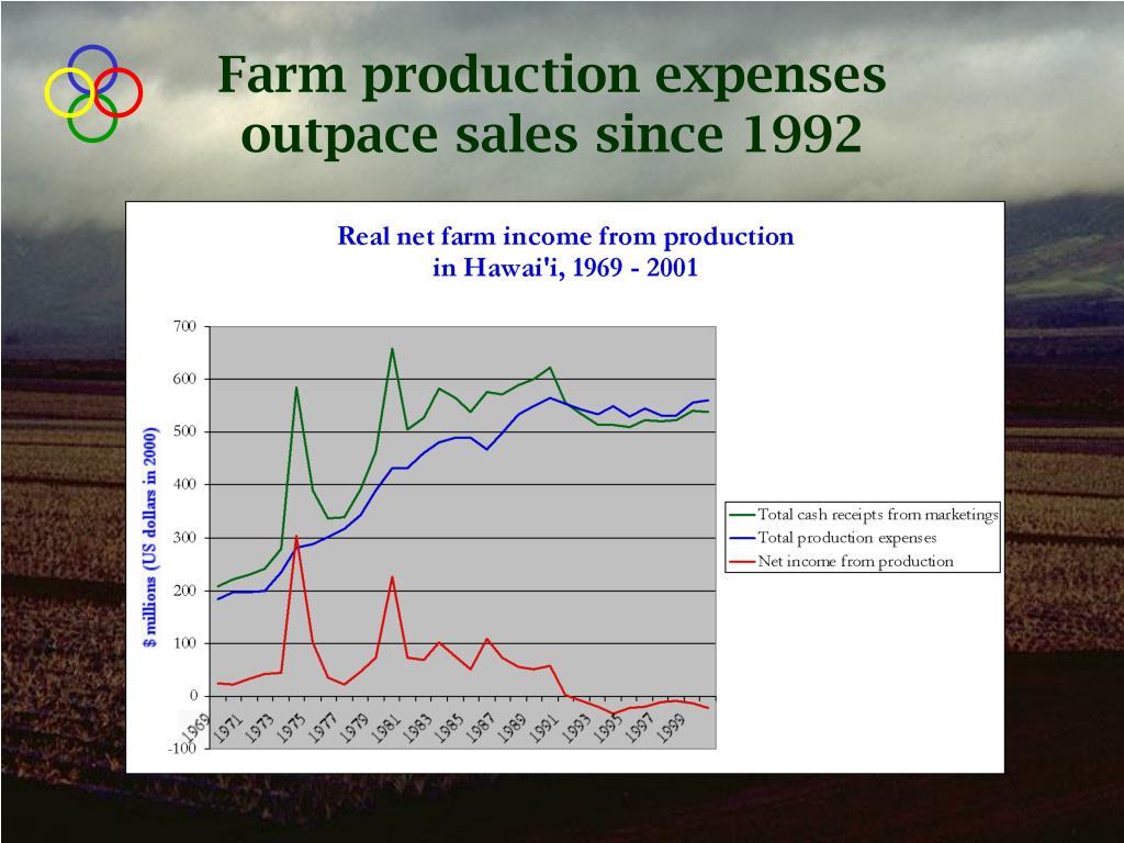 Farm production expenses outpace sales since 1992