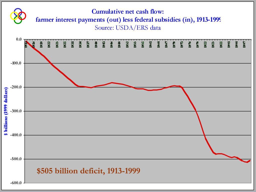 $505 billion deficit, 1913-1999