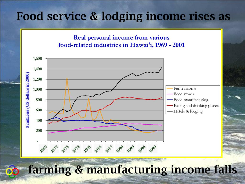 Food service & lodging income rises as
