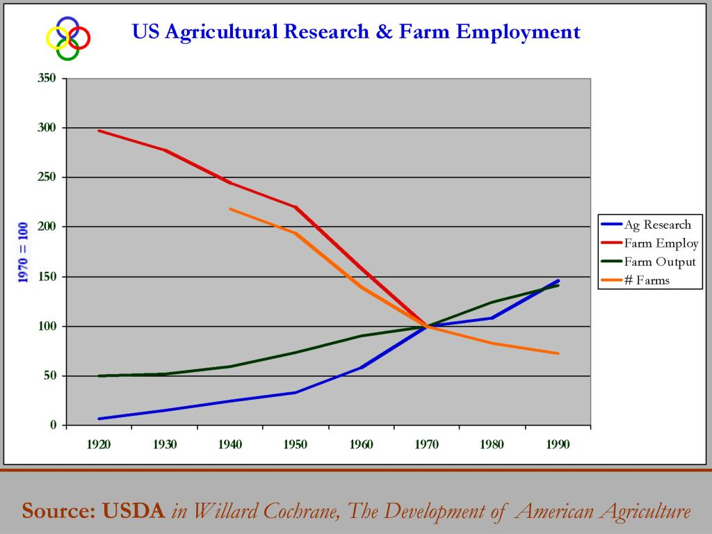 Source: USDA
