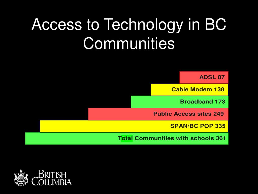 Access to Technology in BC Communities