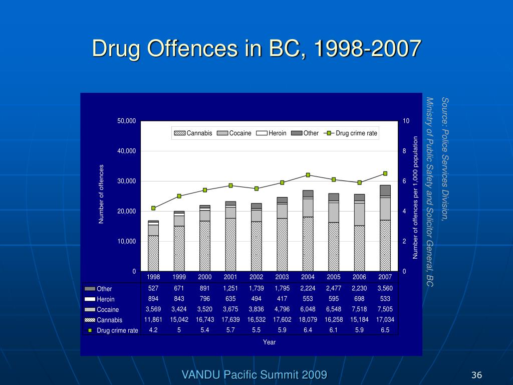 Drug Offences in BC, 1998-2007