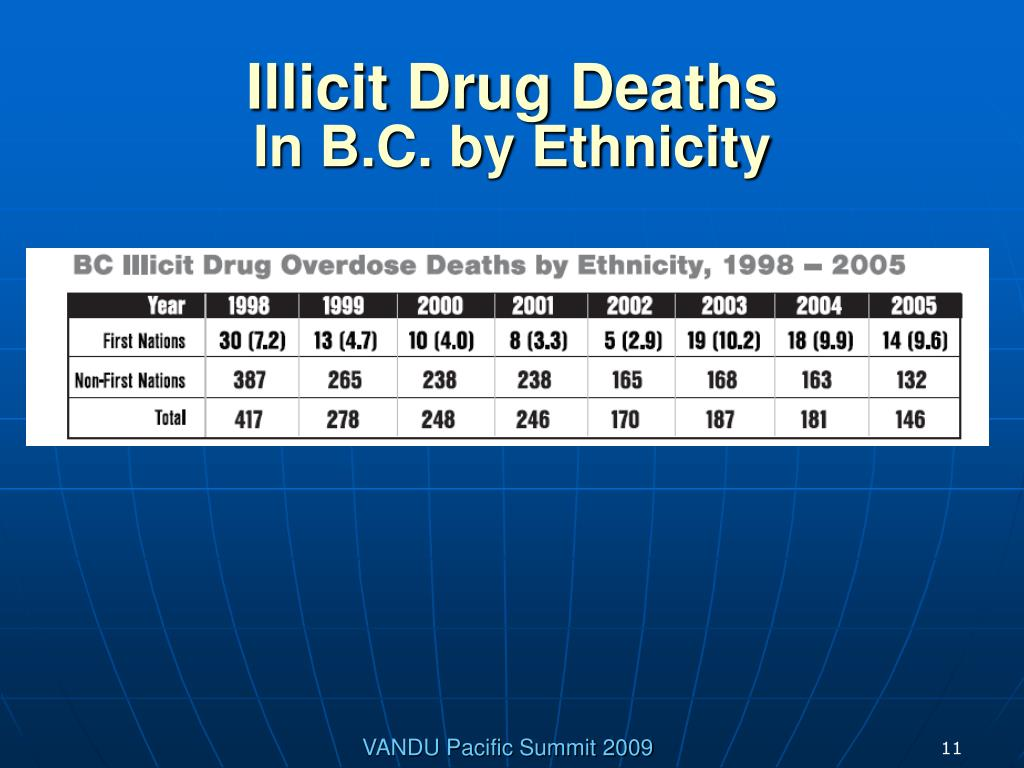 Illicit Drug Deaths