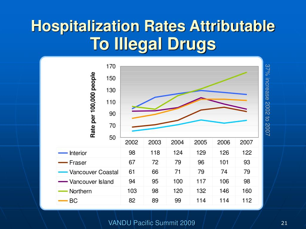 Hospitalization Rates Attributable