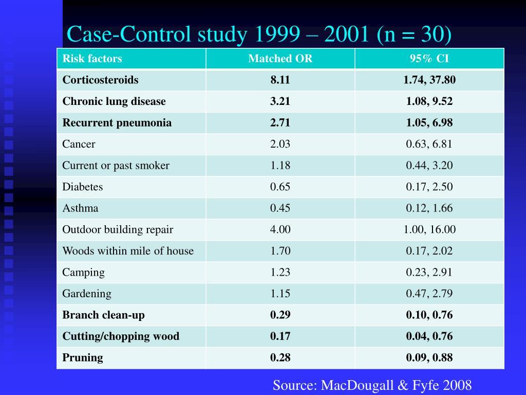 Case-Control study 1999 – 2001 (n = 30)