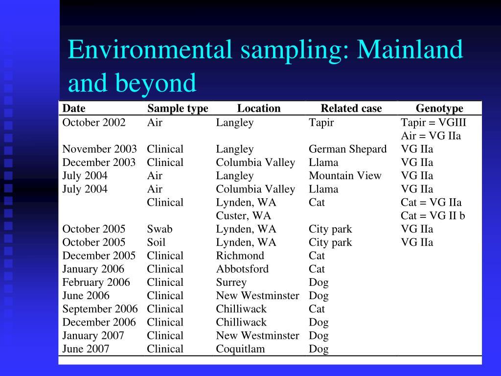 Environmental sampling: Mainland and beyond
