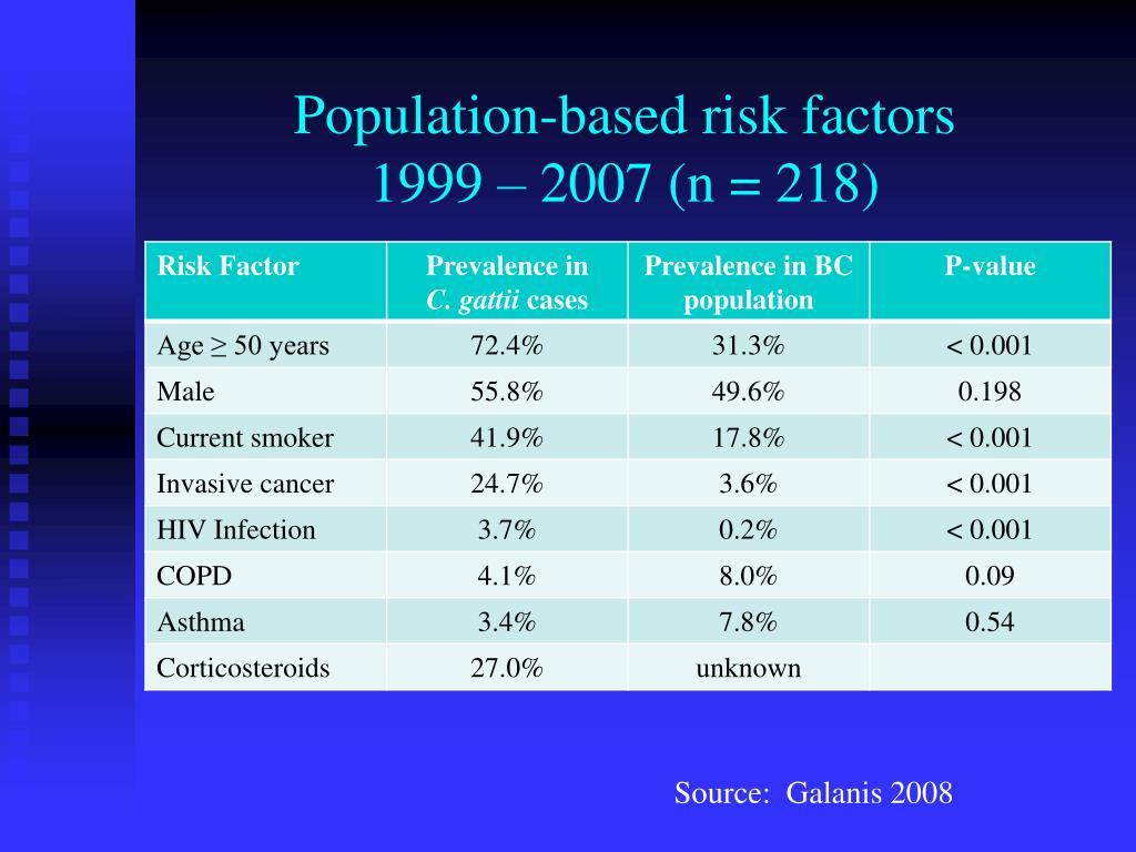 Population-based risk factors