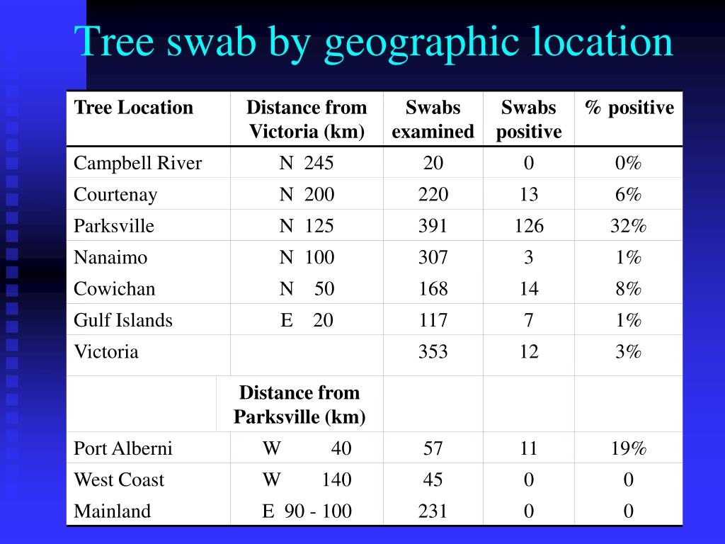 Tree swab by geographic location