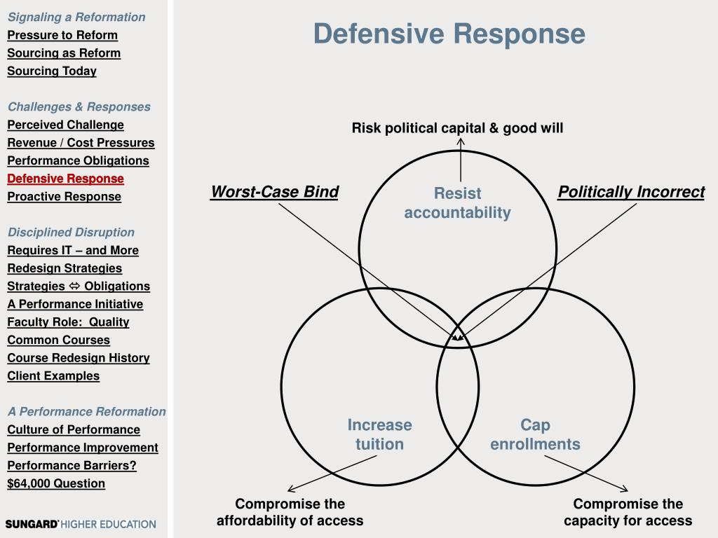 Defensive Response