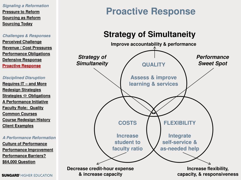 Proactive Response