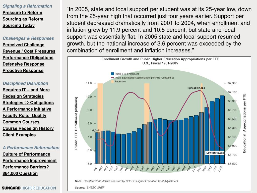 """""""In 2005, state and local support per student was at its 25-year low, down from the 25-year high that occurred just four years earlier. Support per student decreased dramatically from 2001 to 2004, when enrollment and inflation grew by 11.9 percent and 10.5 percent, but state and local support was essentially flat. In 2005 state and local support resumed growth, but the national increase of 3.6 percent was exceeded by the combination of enrollment and inflation increases."""""""