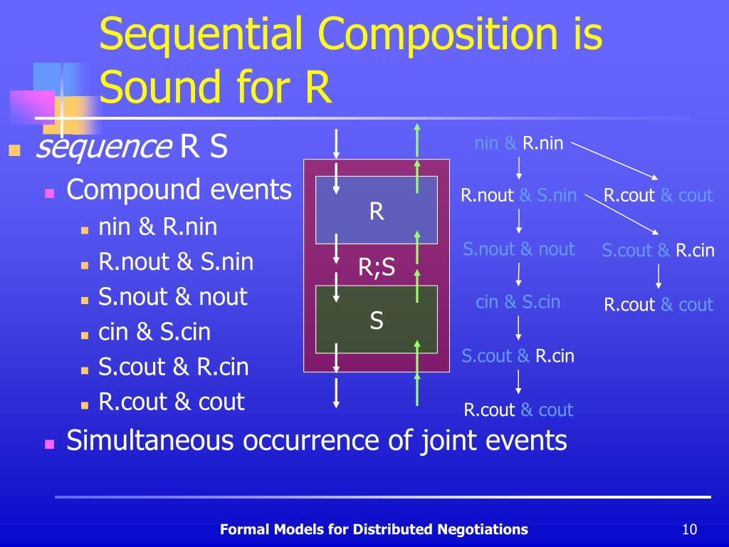 Sequential Composition is Sound for R