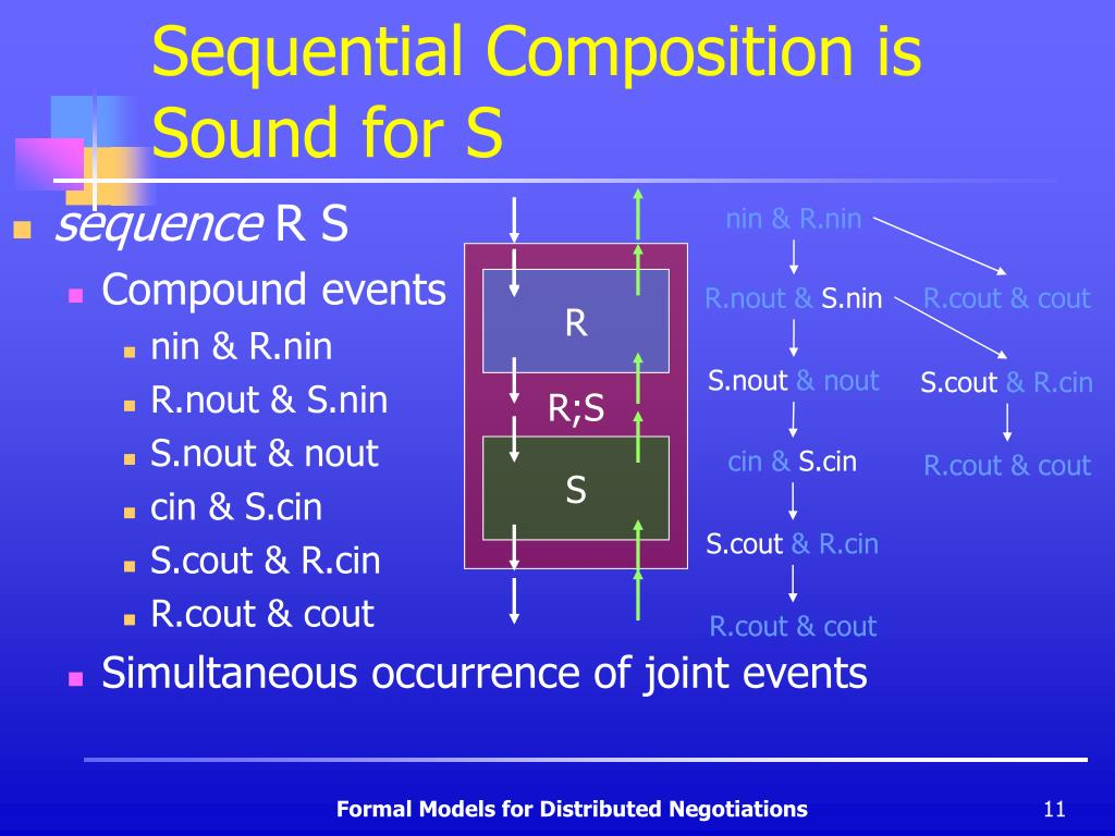Sequential Composition is Sound for S