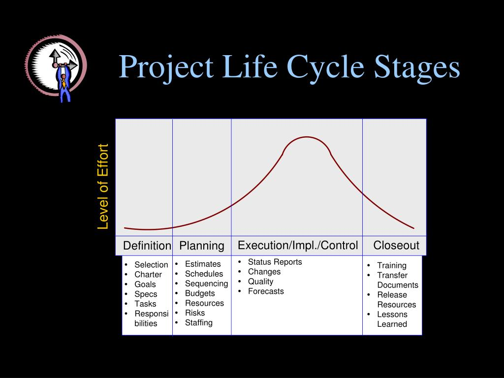 Project Life Cycle Stages