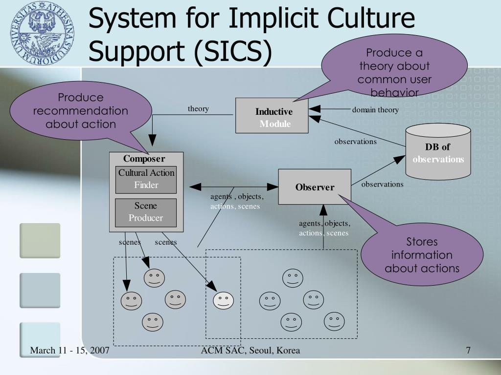 System for Implicit Culture Support (SICS)