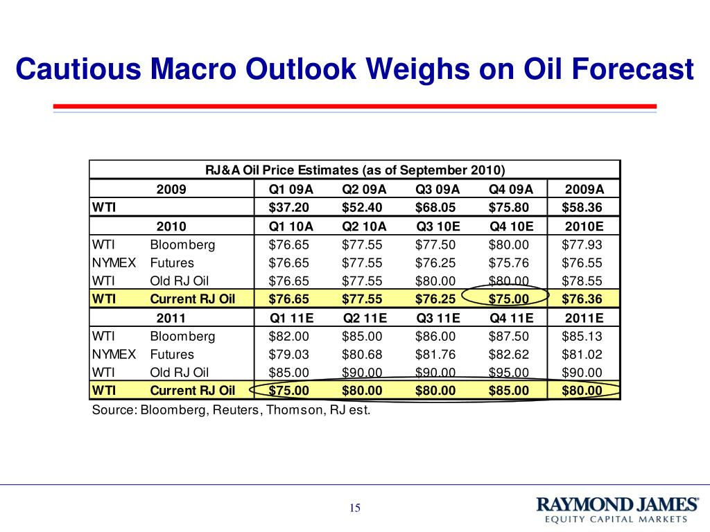 Cautious Macro Outlook Weighs on Oil Forecast