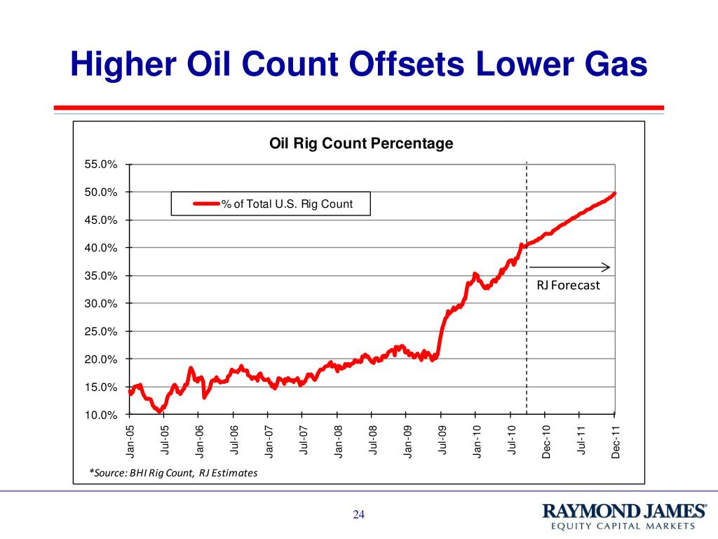 Higher Oil Count Offsets Lower Gas