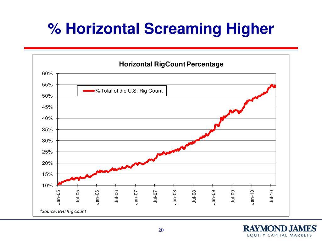 % Horizontal Screaming Higher