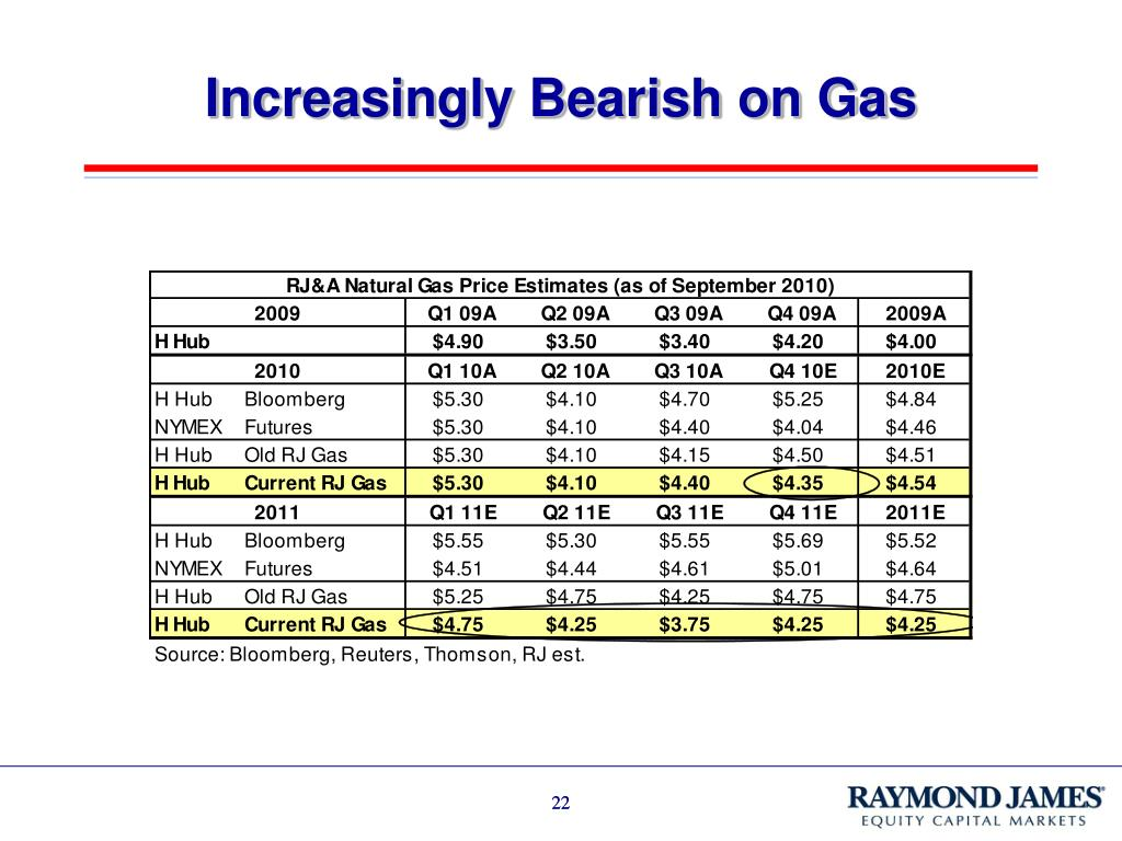 Increasingly Bearish on Gas