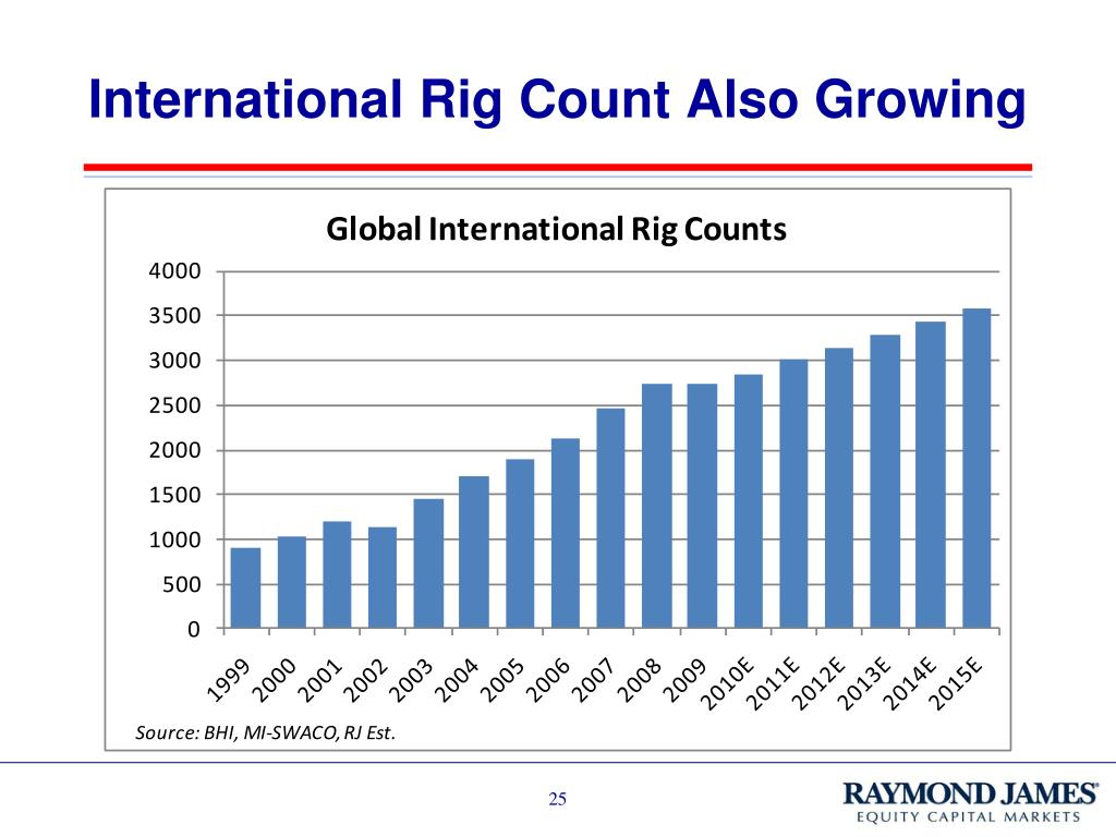 International Rig Count Also Growing