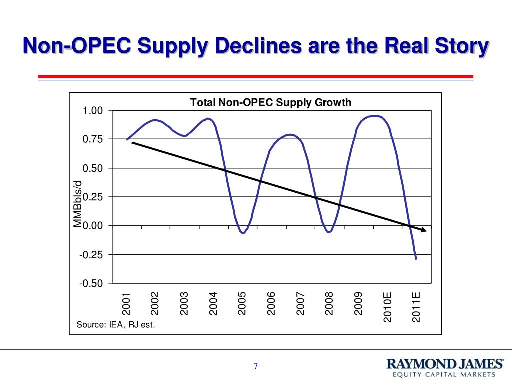 Non-OPEC Supply Declines are the Real Story