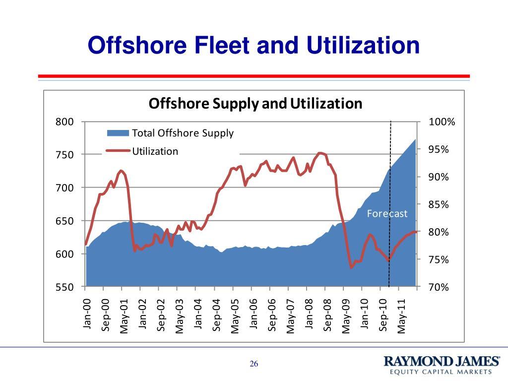 Offshore Fleet and Utilization