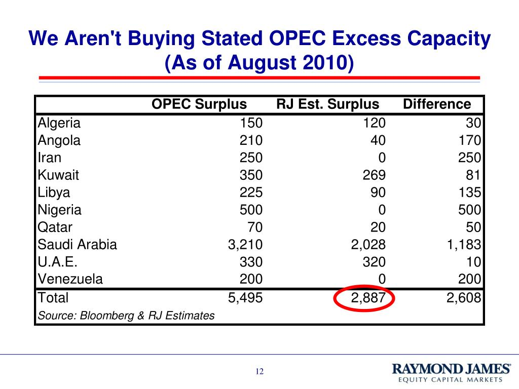We Aren't Buying Stated OPEC Excess Capacity