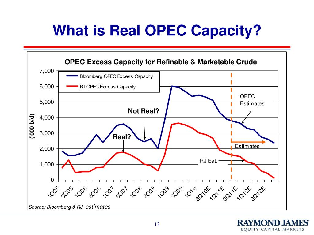 What is Real OPEC Capacity?