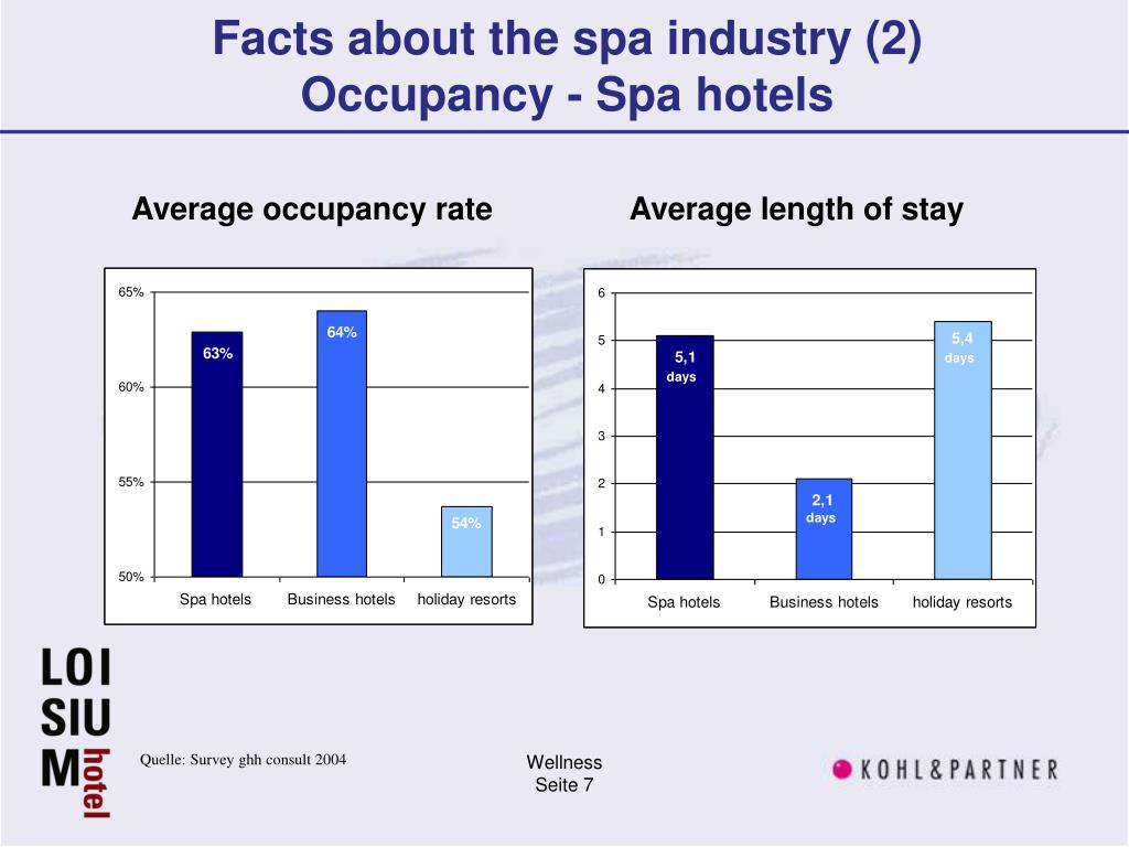 Facts about the spa industry (2)