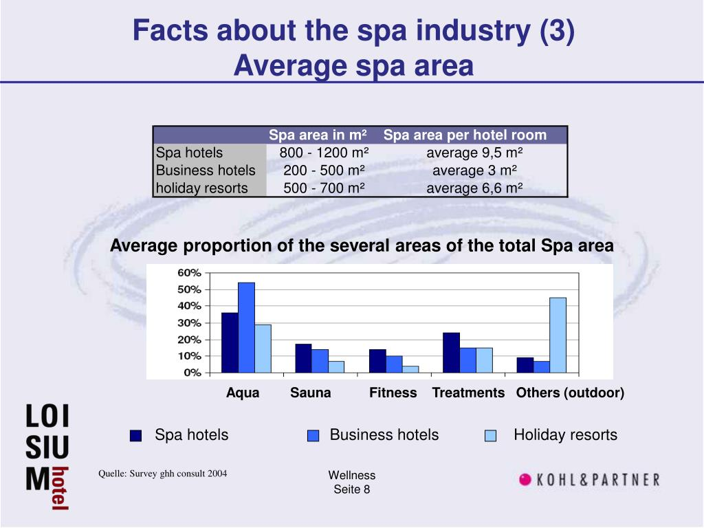 Facts about the spa industry (3)