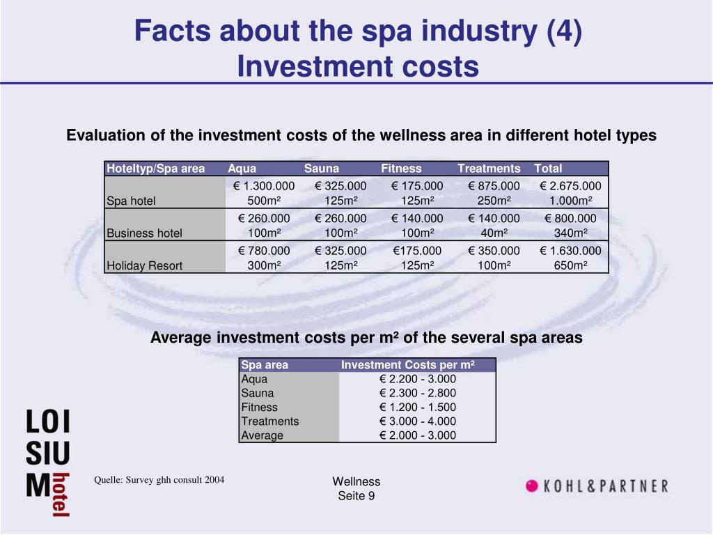 Facts about the spa industry (4)