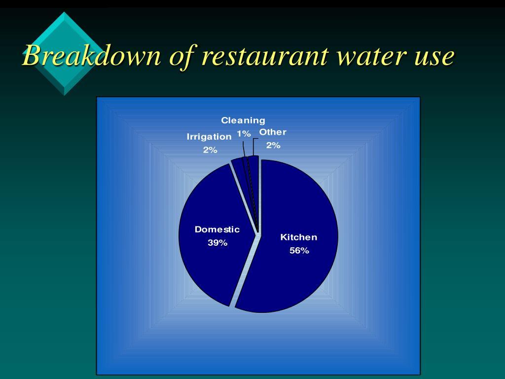 Breakdown of restaurant water use