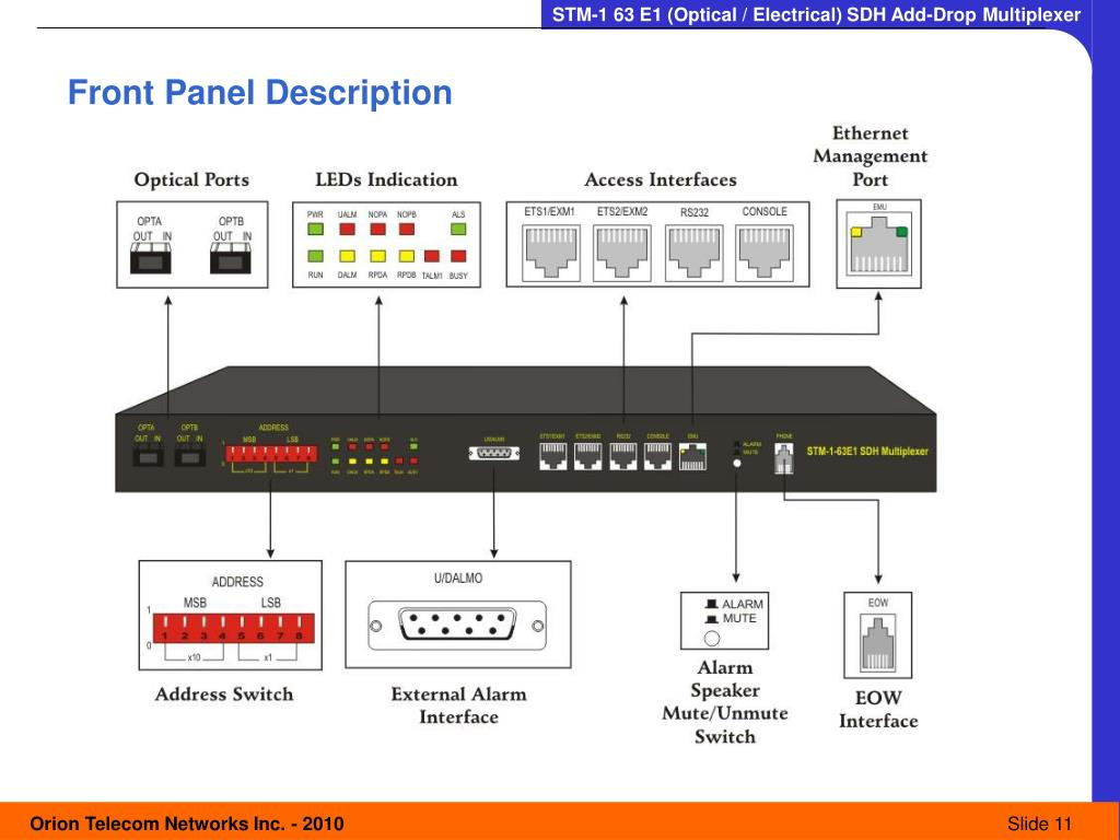 Front Panel Description