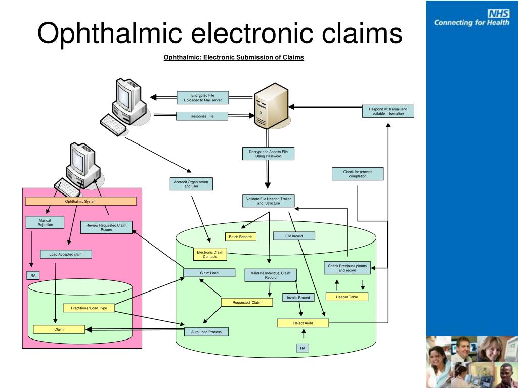 Ophthalmic: Electronic Submission of Claims