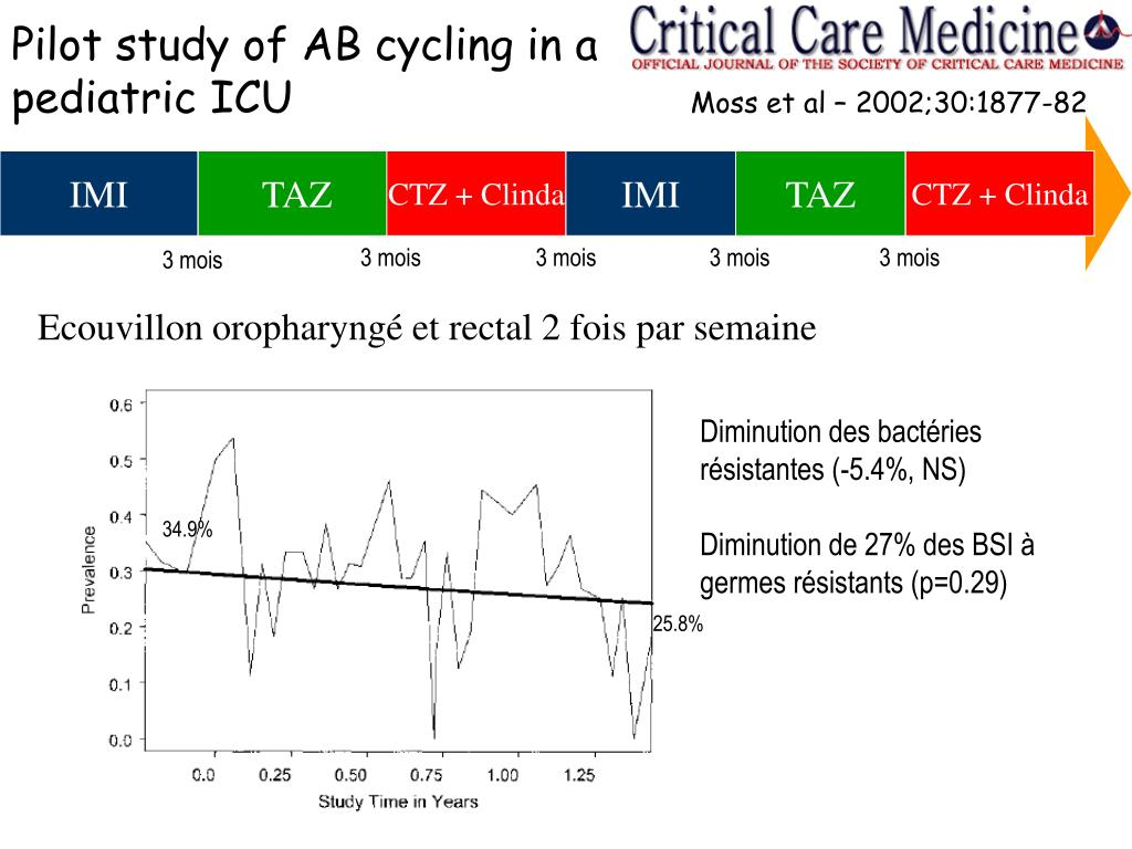 Pilot study of AB cycling in a