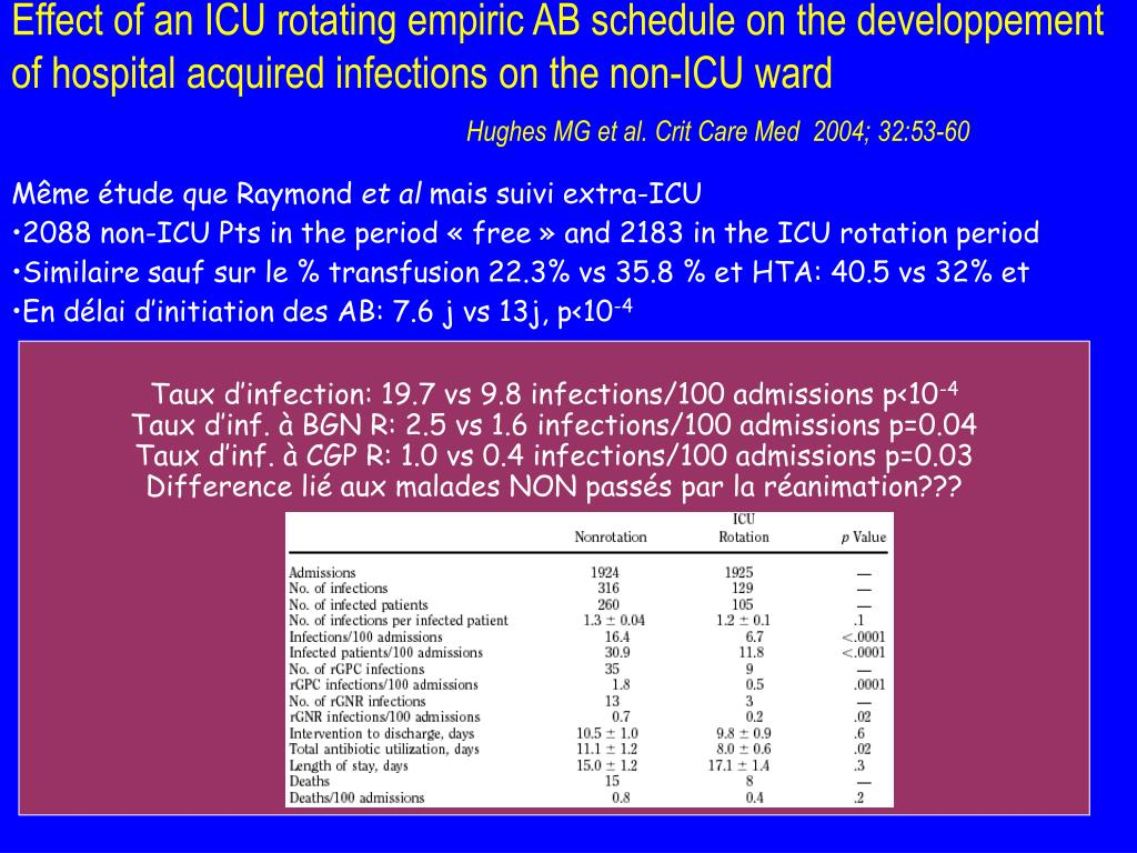 Effect of an ICU rotating empiric AB schedule on the developpement of hospital acquired infections on the non-ICU ward