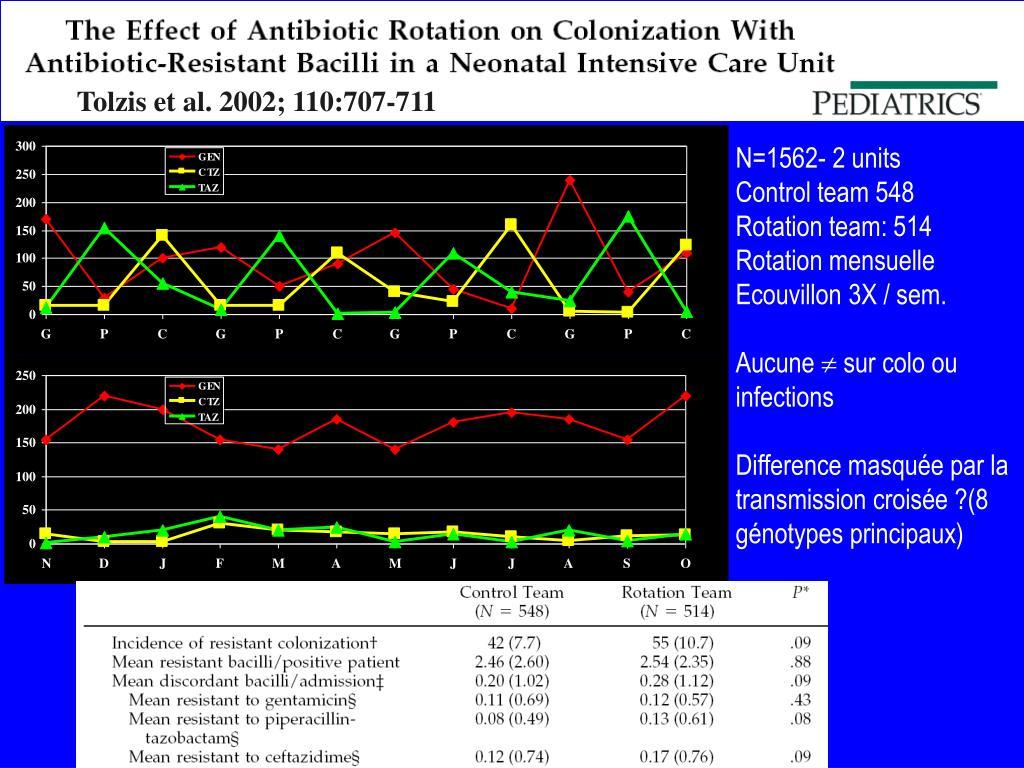 Tolzis et al. 2002; 110:707-711