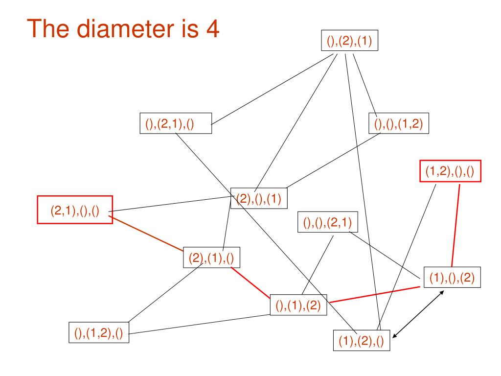 The diameter is 4