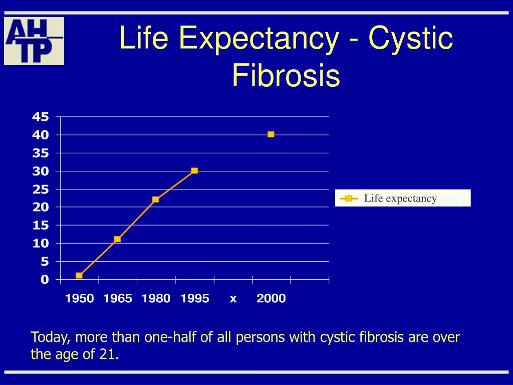 Life Expectancy - Cystic Fibrosis