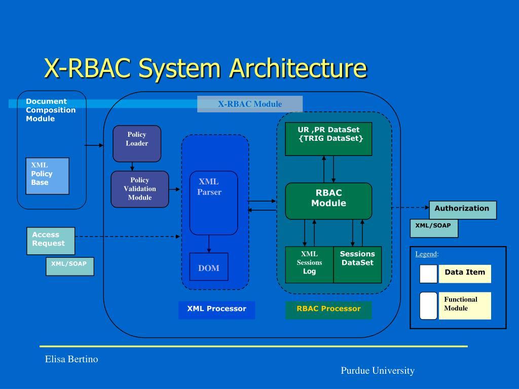 X-RBAC System Architecture