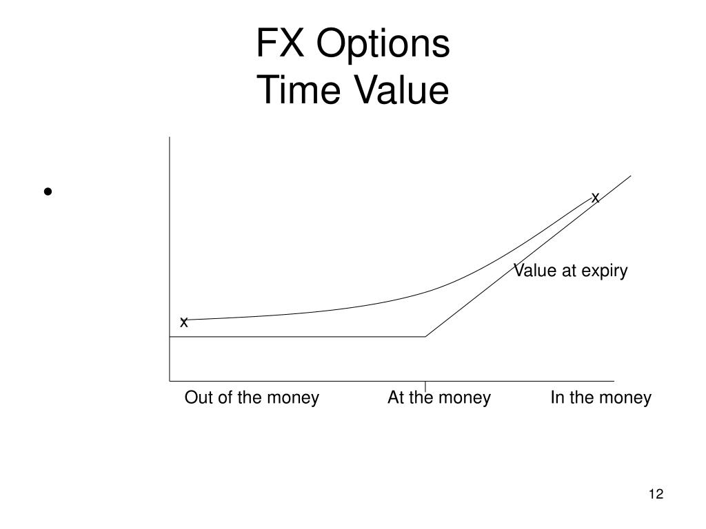 Valuation of fx options