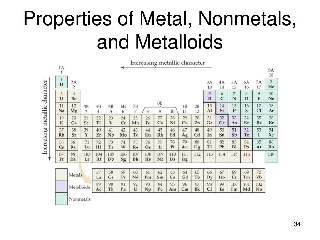 on metals nonmetals and metalloid Back to reading the periodic table reset this exercise metal, non-metal, or  metalloid bigperiodictablewithperiods_color2jpg use your periodic table for.