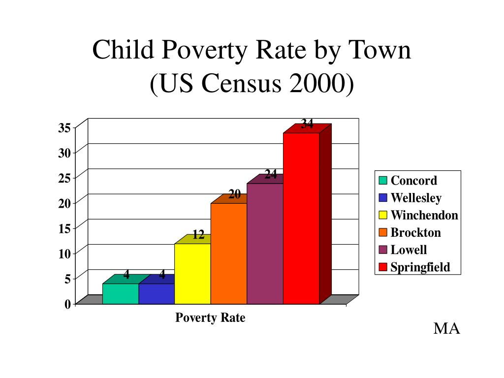 Child Poverty Rate by Town