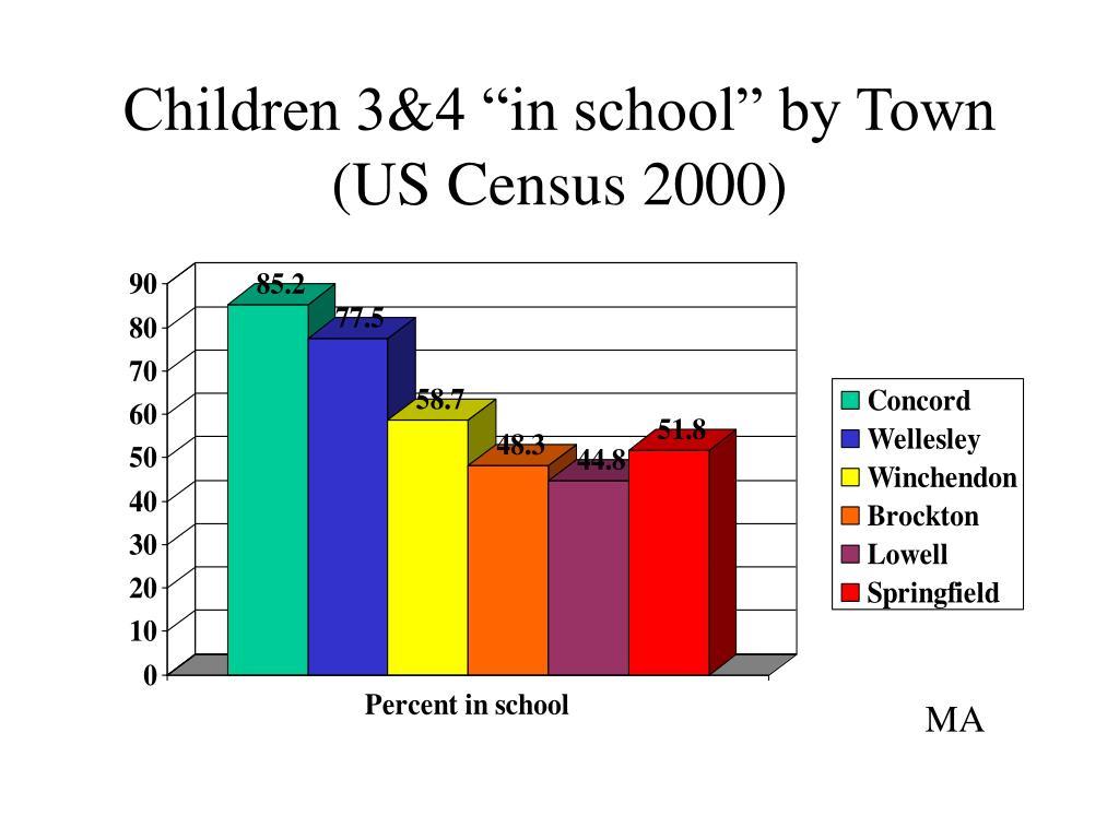 "Children 3&4 ""in school"" by Town (US Census 2000)"